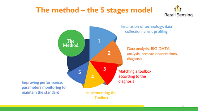 The five stages to retail excellence