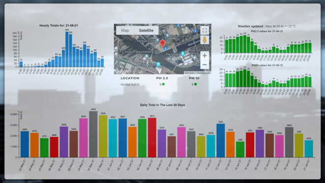 On-line dashboard showing real-time particulate levels, the previous day�s hourly particulate and footfall counts plus a month's daily footfall counts at a location in the smart city