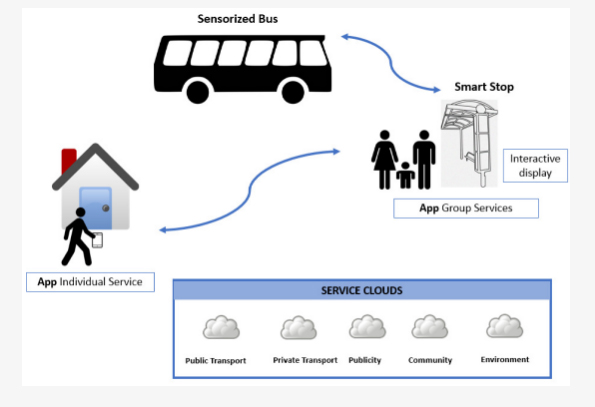 Smart city bus stop with passenger numbers