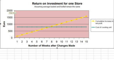 Return-on-Investment Chart